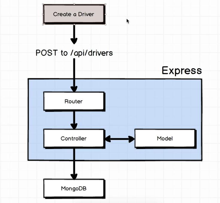node-express-mongo-rest-api.png